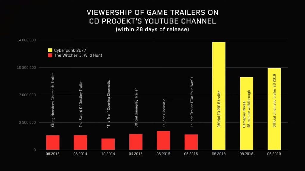 Gráfico compara as duas principais criações da CD Projekt RED (Foto: CD Projekt RED)