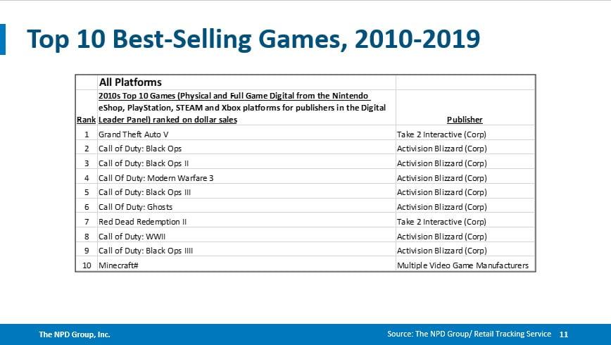 PlayStation 4 foi o console mais vendido da década nos EUA 2