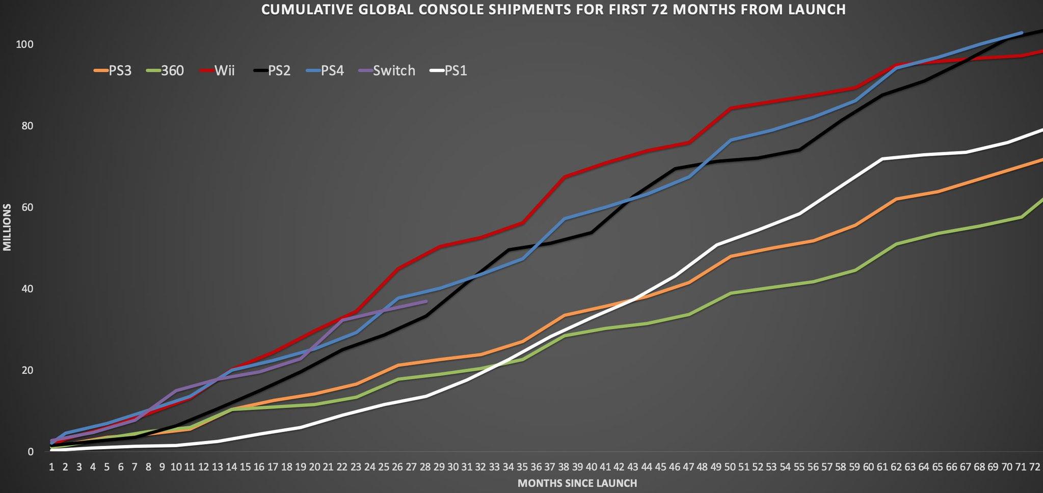 PS4 ultrapassa 102 milhões de unidades e supera o PS1 1