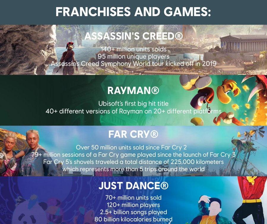 Série Assassin's Creed ultrapassa 140 milhões de unidades vendidas 1
